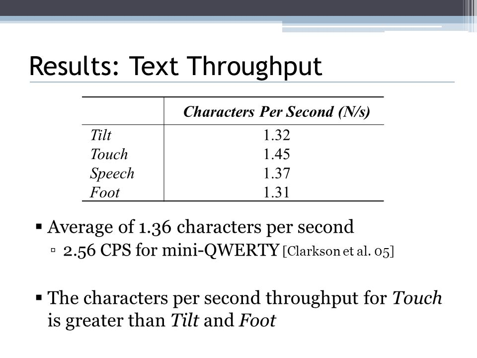 Results: Text Throughput  Average of 1.36 characters per second ▫2.56 CPS for mini-QWERTY [Clarkson et al.