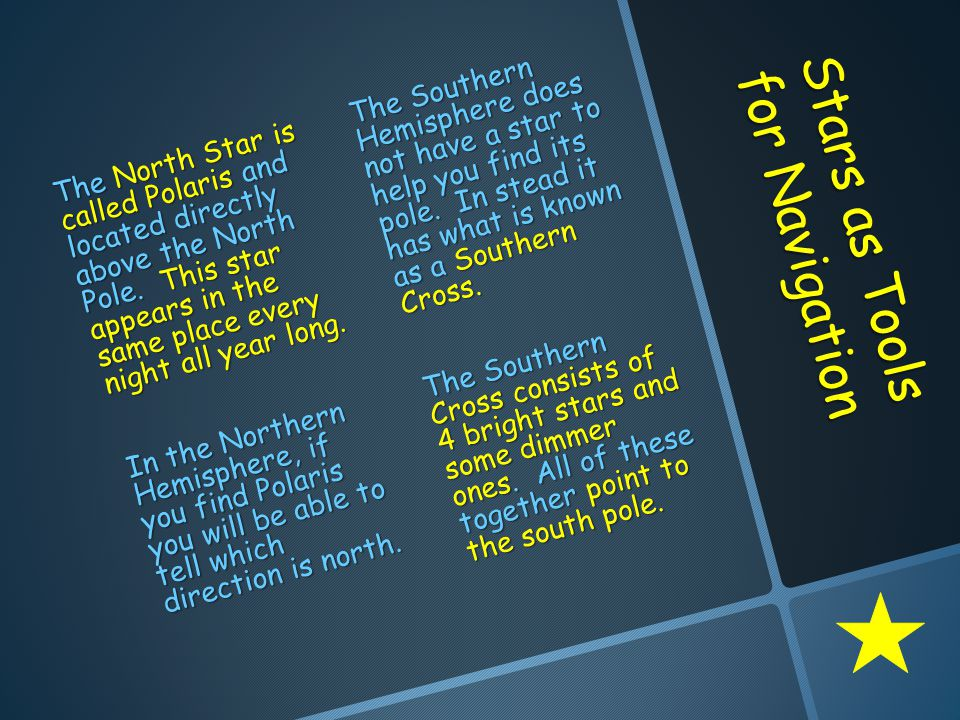 Stars as Tools for Navigation The North Star is called Polaris and located directly above the North Pole.