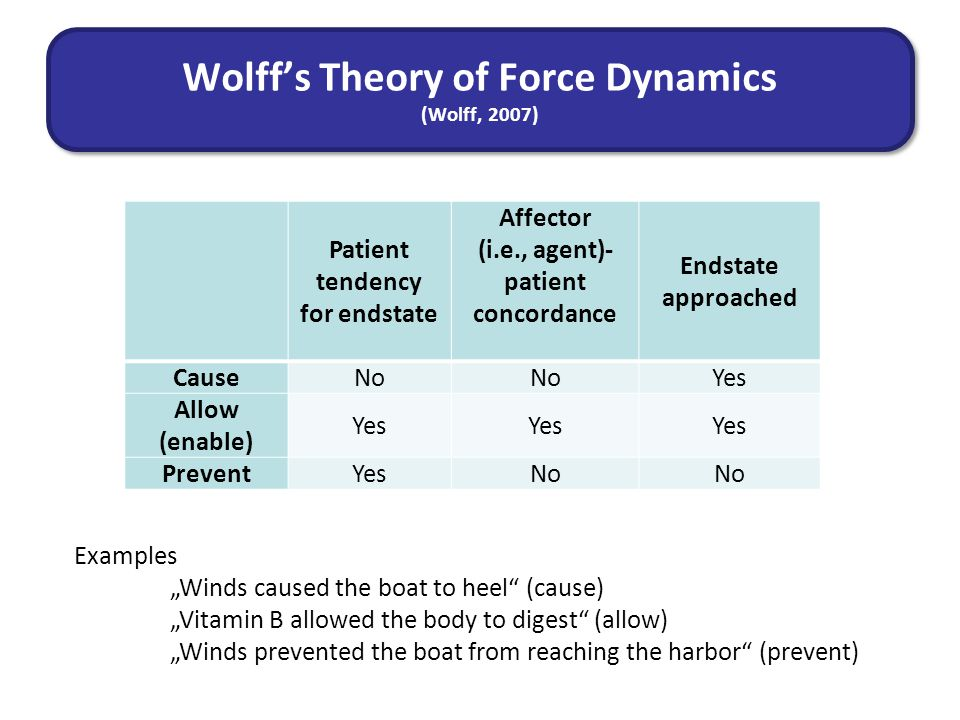 "Patient tendency for endstate Affector (i.e., agent)- patient concordance Endstate approached CauseNo Yes Allow (enable) Yes PreventYesNo Wolff's Theory of Force Dynamics (Wolff, 2007) Examples ""Winds caused the boat to heel (cause) ""Vitamin B allowed the body to digest (allow) ""Winds prevented the boat from reaching the harbor (prevent)"