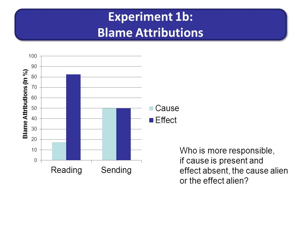 Experiment 1b: Blame Attributions Who is more responsible, if cause is present and effect absent, the cause alien or the effect alien