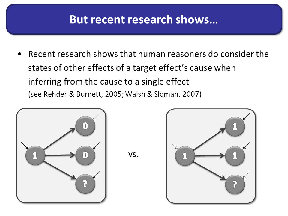 But recent research shows… Recent research shows that human reasoners do consider the states of other effects of a target effect's cause when inferring from the cause to a single effect (see Rehder & Burnett, 2005; Walsh & Sloman, 2007) vs.
