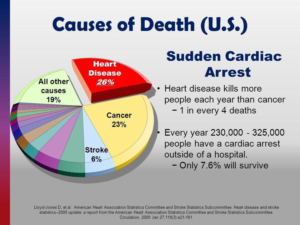 Causes of Death (U.S.) Lloyd-Jones D, et al.
