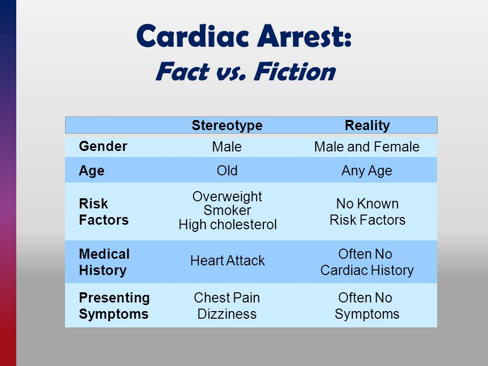 Cardiac Arrest: Fact vs. Fiction StereotypeReality Male Old Overweight Smoker High cholesterol Chest Pain Dizziness Heart Attack Male and Female Any A