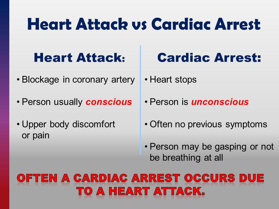 Blockage in coronary artery Person usually conscious Upper body discomfort or pain Heart stops Person is unconscious Often no previous symptoms Person may be gasping or not be breathing at all Heart Attack vs Cardiac Arrest Heart Attack : Cardiac Arrest: