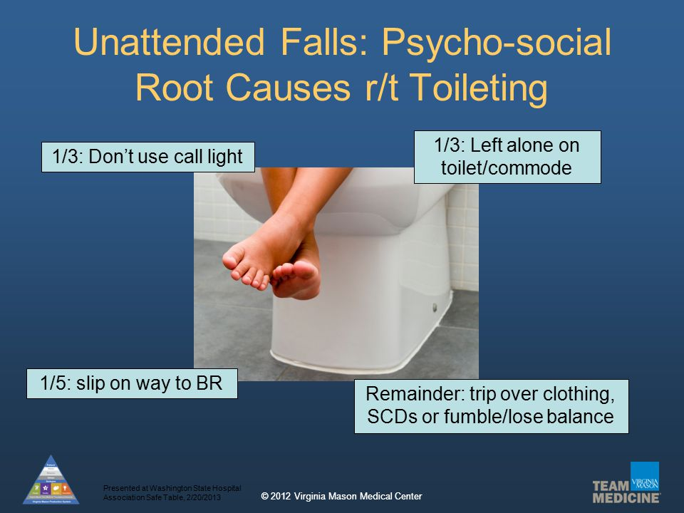 © 2012 Virginia Mason Medical Center Unattended Falls: Psycho-social Root Causes r/t Toileting 1/3: Don't use call light 1/3: Left alone on toilet/commode 1/5: slip on way to BR Remainder: trip over clothing, SCDs or fumble/lose balance Presented at Washington State Hospital Association Safe Table, 2/20/2013