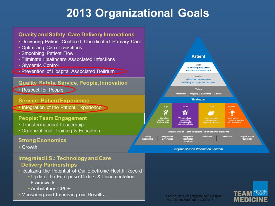2013 Organizational Goals Quality and Safety: Care Delivery Innovations Delivering Patient-Centered Coordinated Primary Care Optimizing Care Transitions Smoothing Patient Flow Eliminate Healthcare Associated Infections Glycemic Control Prevention of Hospital Associated Delirium Service: Patient Experience Integration of the Patient Experience Strong Economics Growth Integrated I.S.: Technology and Care Delivery Partnerships Realizing the Potential of Our Electronic Health Record Update the Enterprise Orders & Documentation Framework Ambulatory CPOE Measuring and Improving our Results Quality, Safety, Service, People, Innovation Respect for People People: Team Engagement Transformational Leadership Organizational Training & Education We attract and develop the best team People We foster a culture of learning and innovation Innovation We create an extraordinary patient experience Service We relentlessly pursue the highest quality outcomes of care Quality Vision To be the Quality Leader and transform health care Mission To improve the health and well-being of the patients we serve Values Teamwork | Integrity | Excellence | Service Strategies Virginia Mason Team Medicine SM Foundational Elements Patient Strong Economics Responsible Governance EducationVirginia Mason Foundation Integrated Information Systems Research Virginia Mason Production System Presented at Washington State Hospital Association Safe Table, 2/20/2013