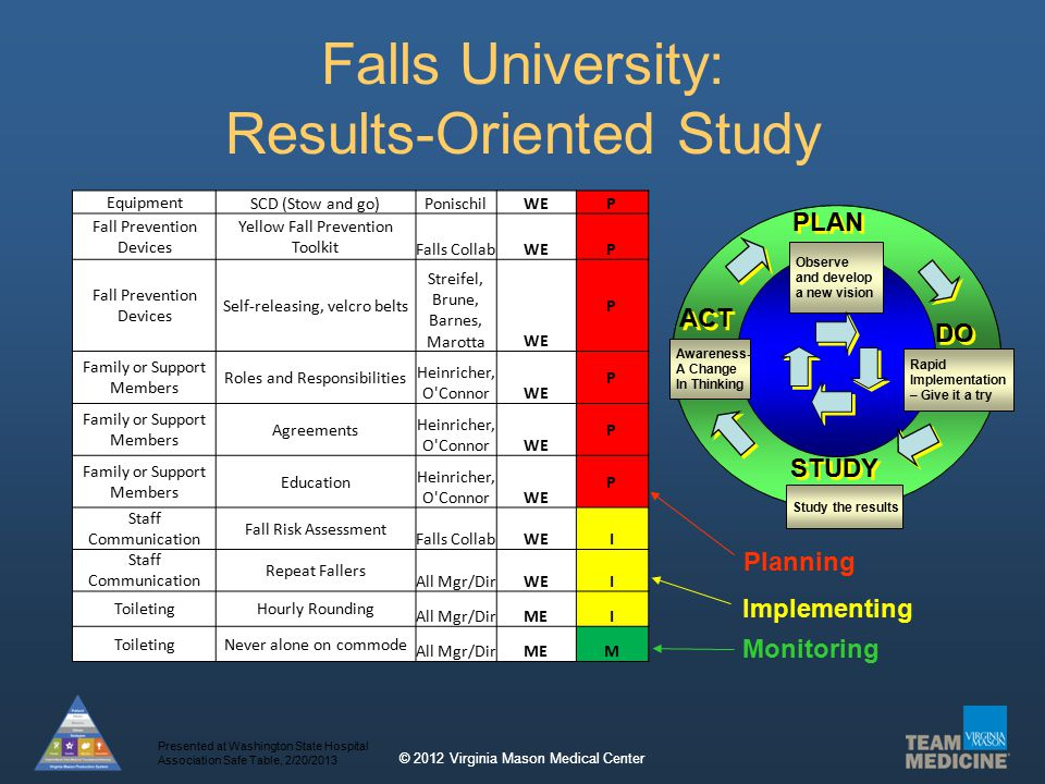© 2012 Virginia Mason Medical Center Falls University: Results-Oriented Study Observation & Develop a New Vision DO ACT PLAN CHECK Awareness- A Change In Thinking Observe and develop a new vision Rapid Implementation – Give it a try DO ACT PLAN STUDY Study the results Equipment SCD (Stow and go)PonischilWEP Fall Prevention Devices Yellow Fall Prevention Toolkit Falls CollabWEP Fall Prevention Devices Self-releasing, velcro belts Streifel, Brune, Barnes, MarottaWE P Family or Support Members Roles and Responsibilities Heinricher, O ConnorWE P Family or Support Members Agreements Heinricher, O ConnorWE P Family or Support Members Education Heinricher, O ConnorWE P Staff Communication Fall Risk Assessment Falls CollabWEI Staff Communication Repeat Fallers All Mgr/DirWEI ToiletingHourly Rounding All Mgr/DirMEI ToiletingNever alone on commode All Mgr/DirMEM Planning Implementing Monitoring Presented at Washington State Hospital Association Safe Table, 2/20/2013