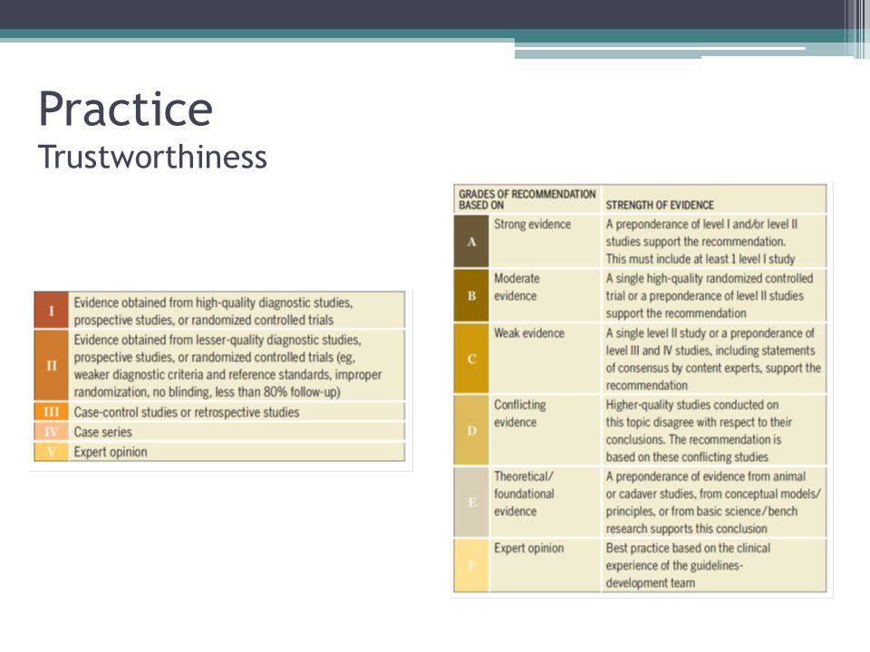 Practice Trustworthiness