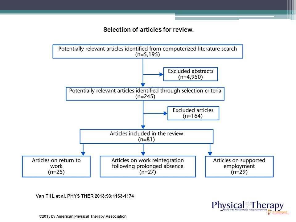 Selection of articles for review. Van Til L et al. PHYS THER 2013;93:1163-1174 ©2013 by American Physical Therapy Association