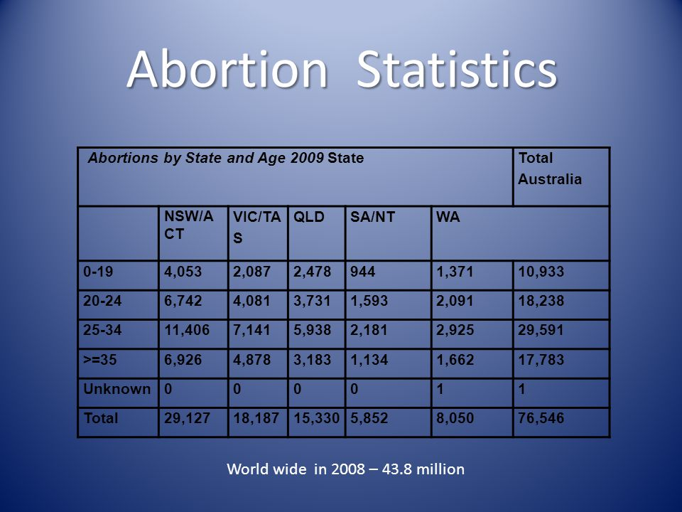 Abortion Statistics Abortions by State and Age 2009 State Total Australia NSW/A CT VIC/TA S QLDSA/NTWA 0-194,0532,0872,4789441,37110,933 20-246,7424,0813,7311,5932,09118,238 25-3411,4067,1415,9382,1812,92529,591 >=356,9264,8783,1831,1341,66217,783 Unknown000011 Total29,12718,18715,3305,8528,05076,546 World wide in 2008 – 43.8 million