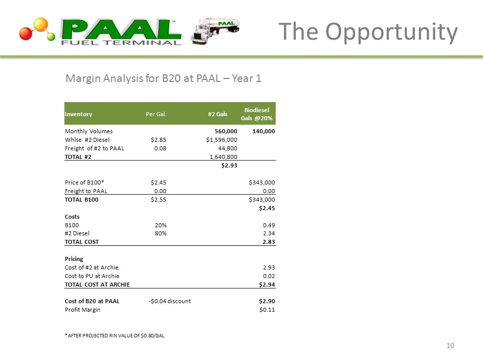 The Opportunity Margin Analysis for B20 at PAAL – Year 1 Inventory Per Gal.