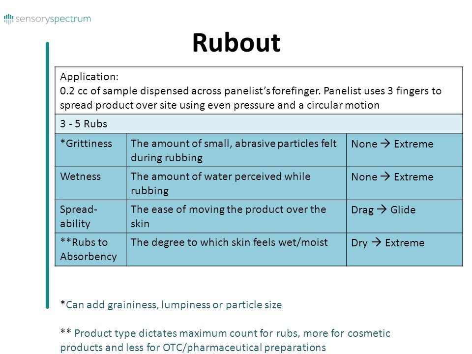 Rubout Application: 0.2 cc of sample dispensed across panelist's forefinger.