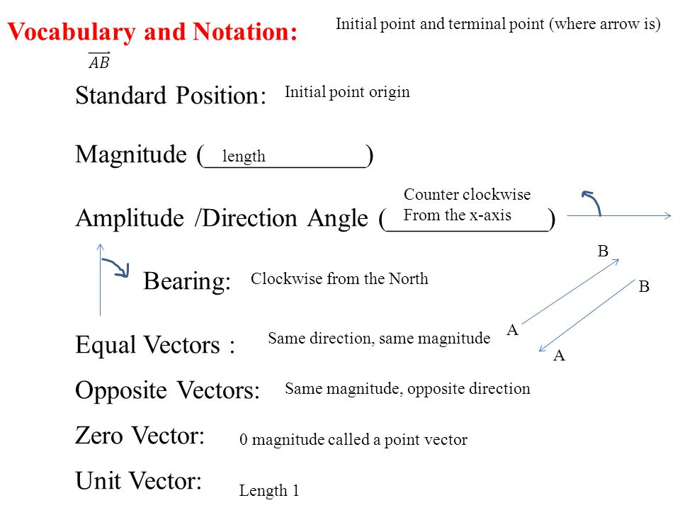 Vocabulary and Notation: Standard Position: Magnitude (____________) Amplitude /Direction Angle (____________) Bearing: Equal Vectors : Opposite Vectors: Zero Vector: Unit Vector: Initial point and terminal point (where arrow is) Initial point origin length Counter clockwise From the x-axis Clockwise from the North Same direction, same magnitude Same magnitude, opposite direction A B B A 0 magnitude called a point vector Length 1