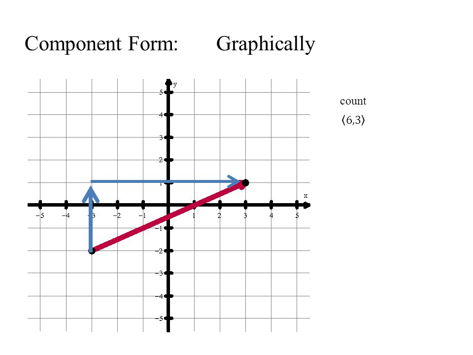 Component Form: Graphically count