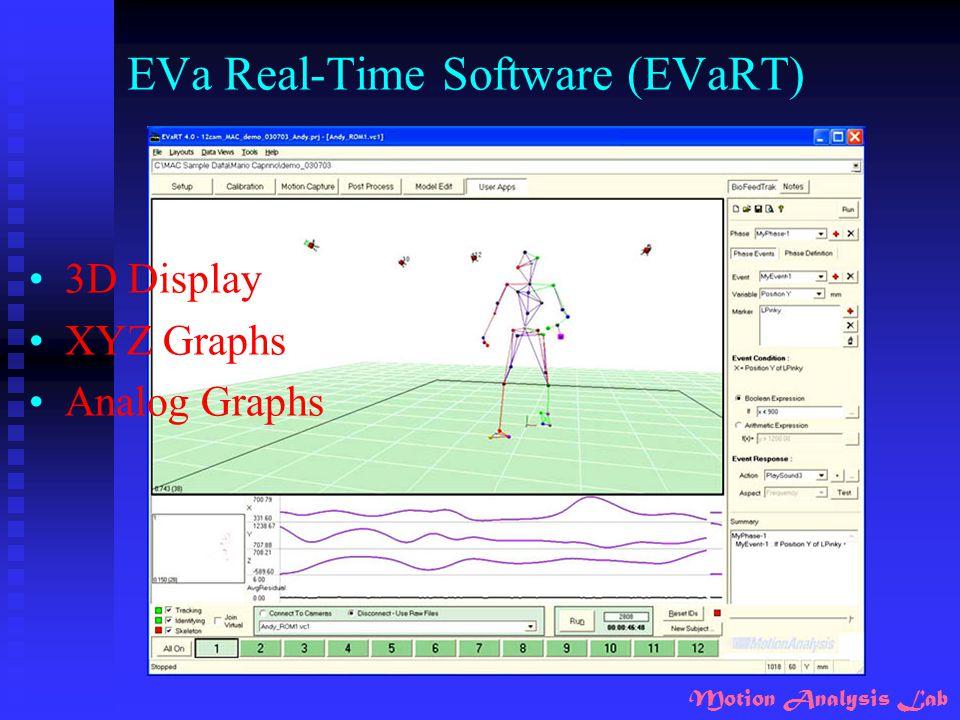 Motion Analysis Lab EVa Real-Time Software (EVaRT) 3D Display XYZ Graphs Analog Graphs