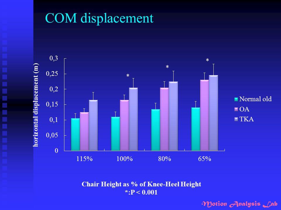 Motion Analysis Lab COM displacement