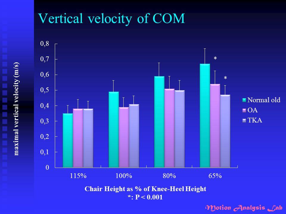 Motion Analysis Lab Vertical velocity of COM