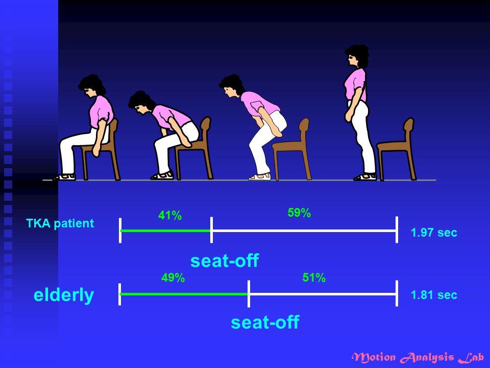 Motion Analysis Lab TKA patient elderly 1.97 sec 1.81 sec seat-off 41% 49% 59% 51%