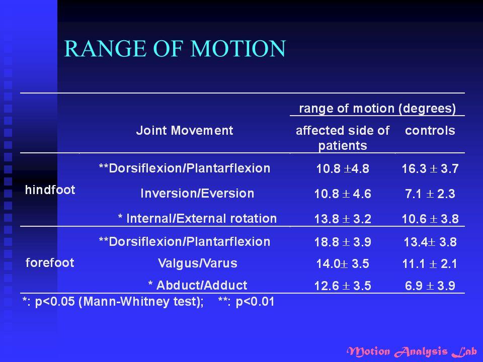 Motion Analysis Lab RANGE OF MOTION