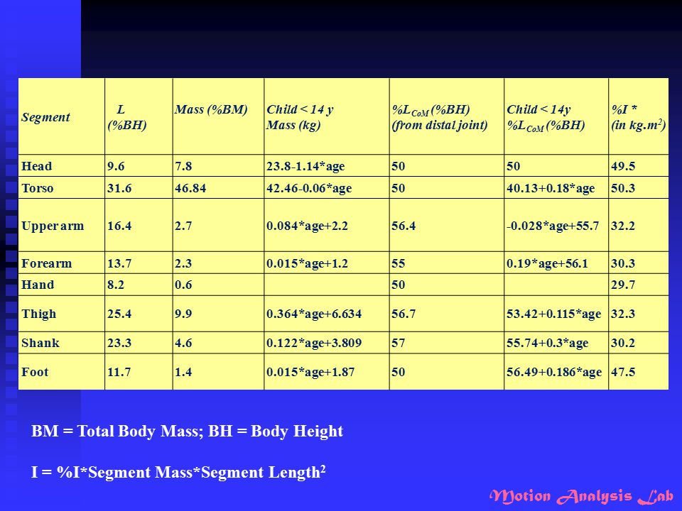 Motion Analysis Lab BM = Total Body Mass; BH = Body Height I = %I*Segment Mass*Segment Length 2 Segment L (%BH) Mass (%BM)Child < 14 y Mass (kg) %L Co