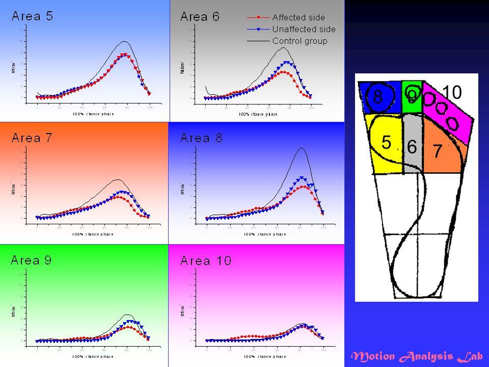 Motion Analysis Lab 5 6 7 89 10