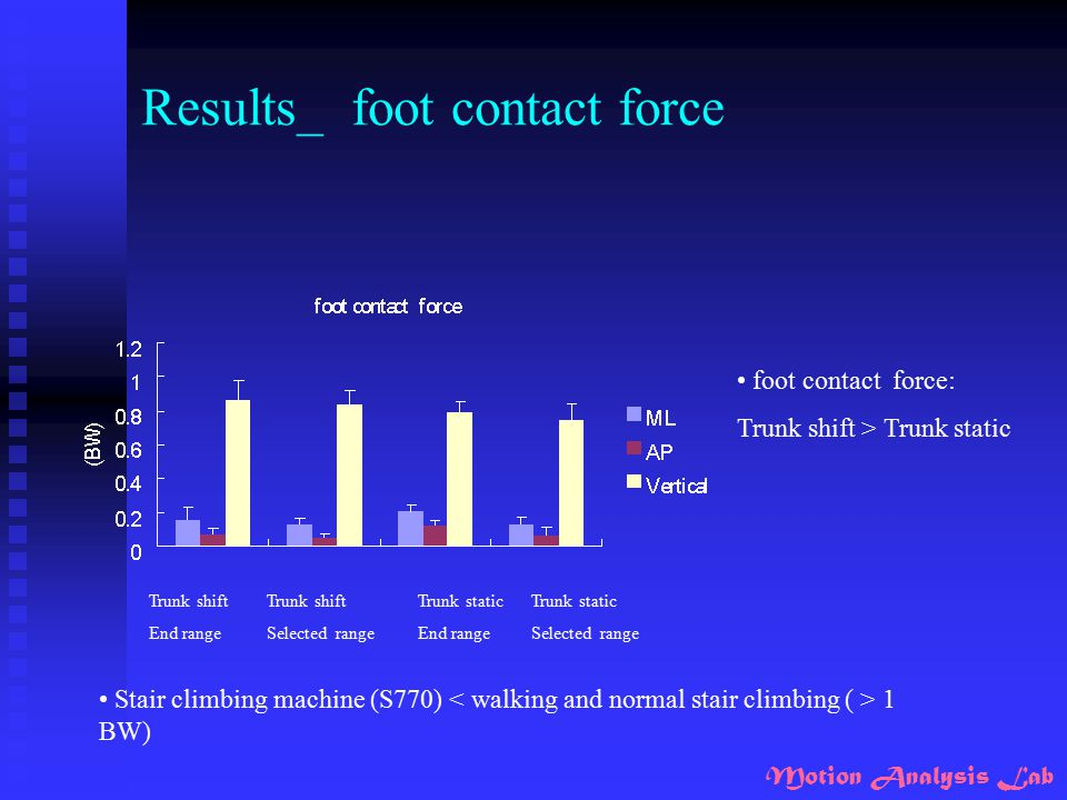 Motion Analysis Lab Results_ foot contact force Trunk shift End range Trunk shift Selected range Trunk static End range Trunk static Selected range fo