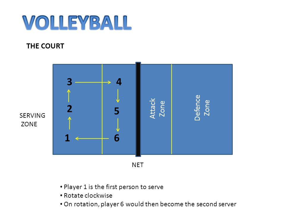 THE COURT NET SERVING ZONE Attack Zone Defence Zone 1 2 34 5 6 Player 1 is the first person to serve Rotate clockwise On rotation, player 6 would then