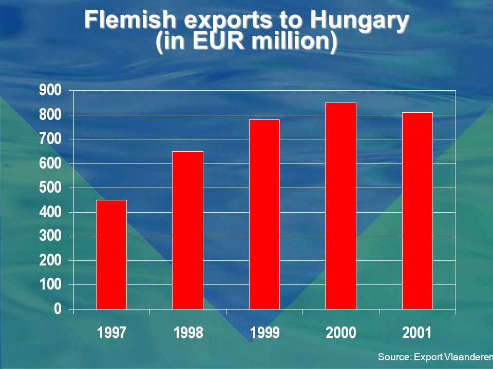 Flemish exports to Hungary (in EUR million) Source: Export Vlaanderen