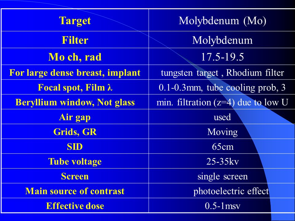 Molybdenum (Mo)Target MolybdenumFilter 17.5-19.5Mo ch, rad tungsten target, Rhodium filterFor large dense breast, implant 0.1-0.3mm, tube cooling prob, 3Focal spot, Film λ min.