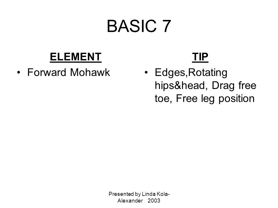 Presented by Linda Kola- Alexander 2003 BASIC 7 ELEMENT Forward Mohawk TIP Edges,Rotating hips&head, Drag free toe, Free leg position