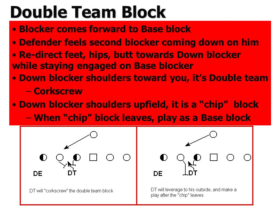 Double Team Block Blocker comes forward to Base block Defender feels second blocker coming down on him Re-direct feet, hips, butt towards Down blocker