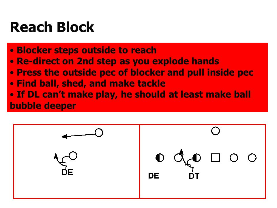 Down Block Blocker steps inside, not attempting to block you Re-direct hard inside on 2nd step Look for trap or kick-out block Wrong-arm trap or kick-out block Force ball to spill outside and run it down if cutback