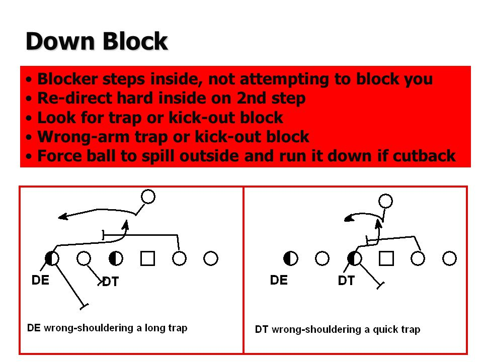 Pull Block Blocker turns his shoulders to pull inside or outside Re-direct hard on 2nd step, expecting Down block Compress down block, squeeze, keep gap leverage Steer down blocker's far shoulder back towards LOS Shed block and make tackle