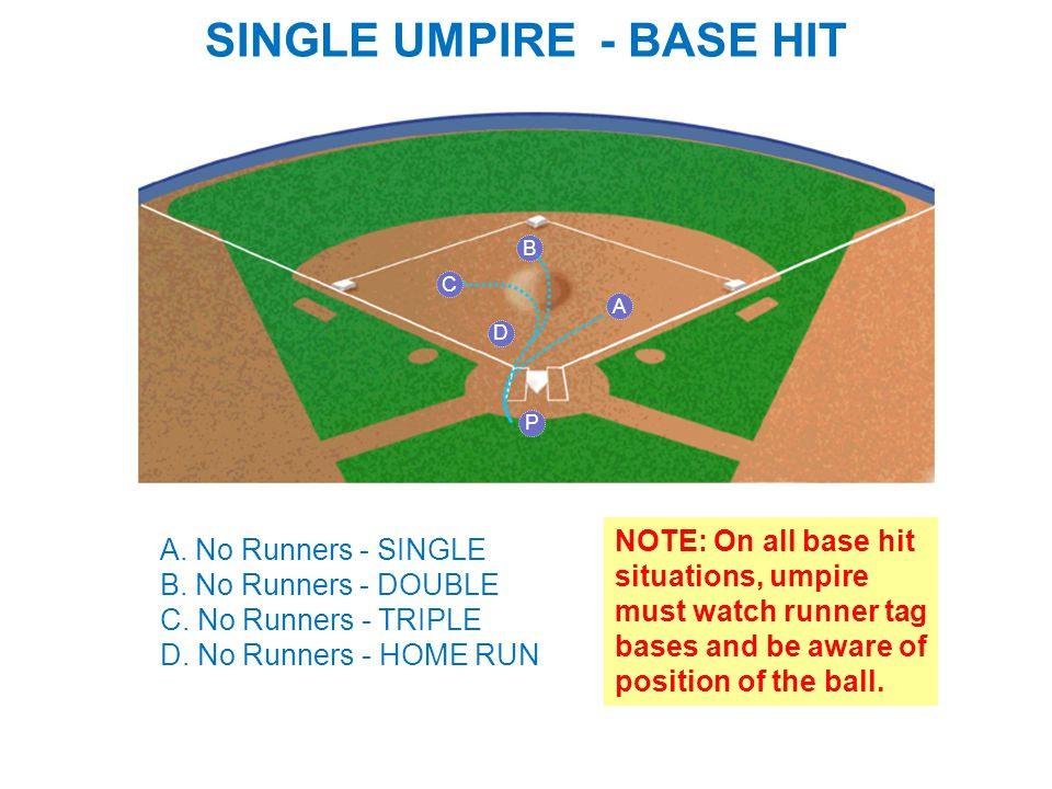 SINGLE UMPIRE - BASE HIT A A. No Runners - SINGLE B.