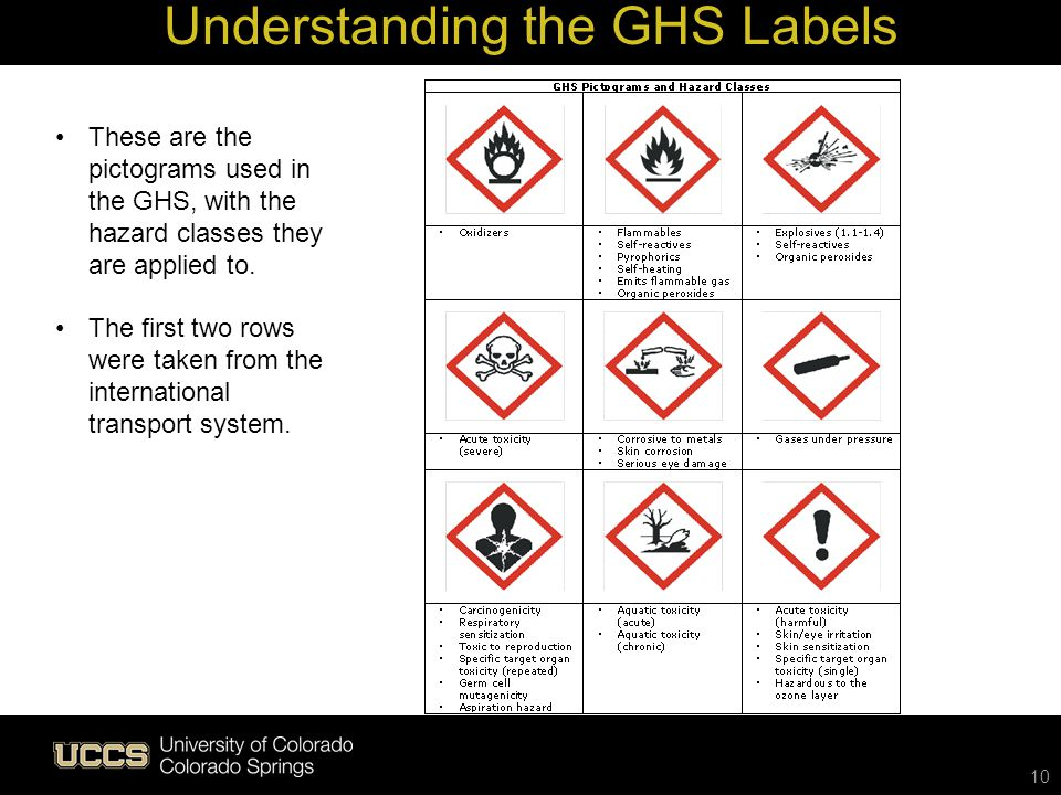 10 Understanding the GHS Labels These are the pictograms used in the GHS, with the hazard classes they are applied to. The first two rows were taken f