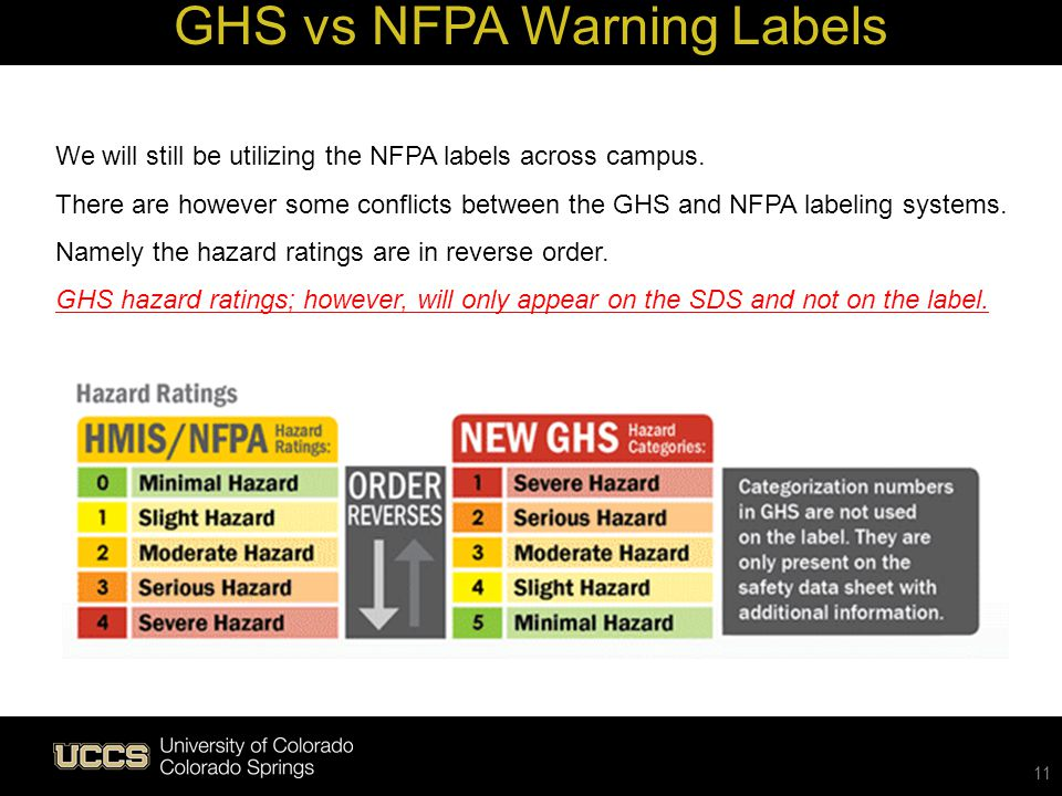 11 GHS vs NFPA Warning Labels We will still be utilizing the NFPA labels across campus. There are however some conflicts between the GHS and NFPA labe