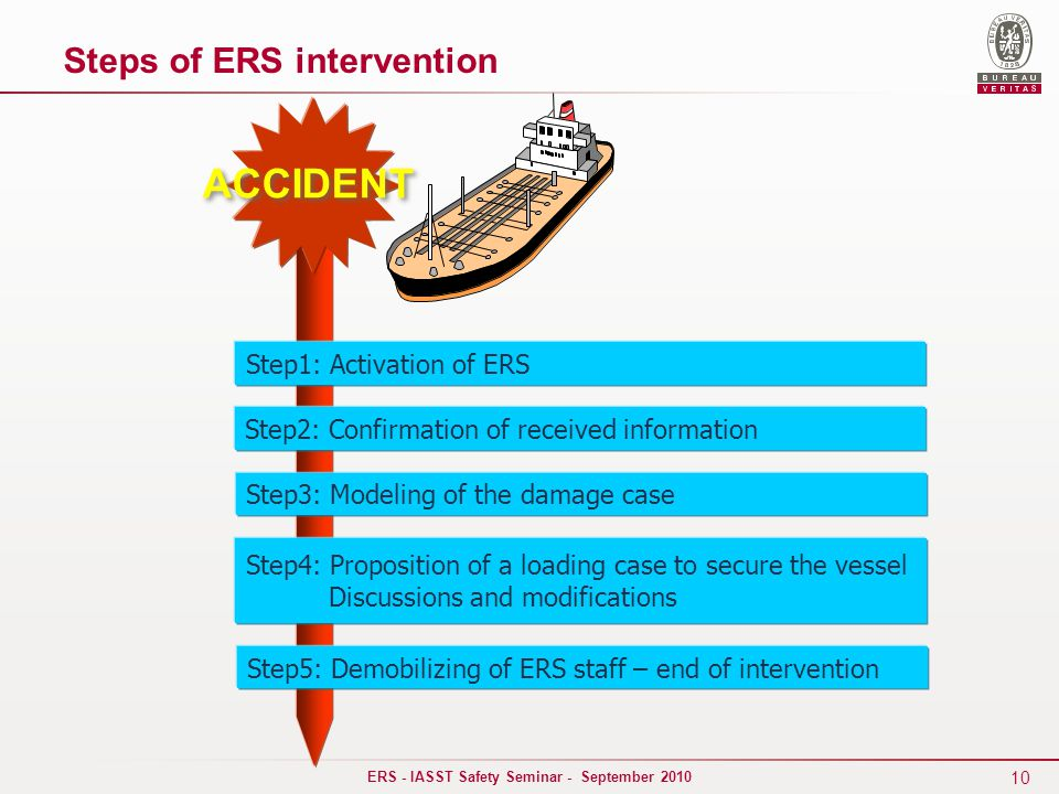 10 ERS - IASST Safety Seminar - September 2010 ACCIDENT Step1: Activation of ERS Step2: Confirmation of received information Step3: Modeling of the damage case Step4: Proposition of a loading case to secure the vessel Discussions and modifications Step5: Demobilizing of ERS staff – end of intervention Steps of ERS intervention