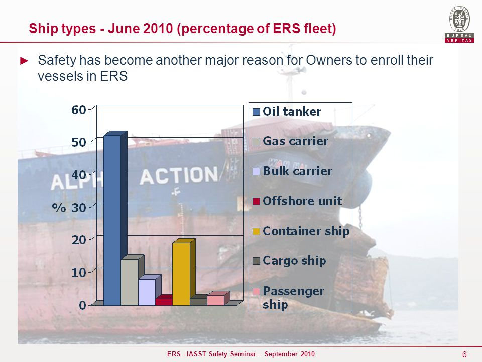 6 ERS - IASST Safety Seminar - September 2010 Ship types - June 2010 (percentage of ERS fleet) ► Safety has become another major reason for Owners to enroll their vessels in ERS