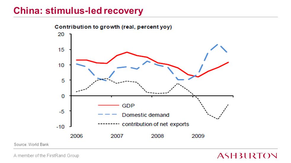A member of the FirstRand Group China: stimulus-led recovery Source: World Bank