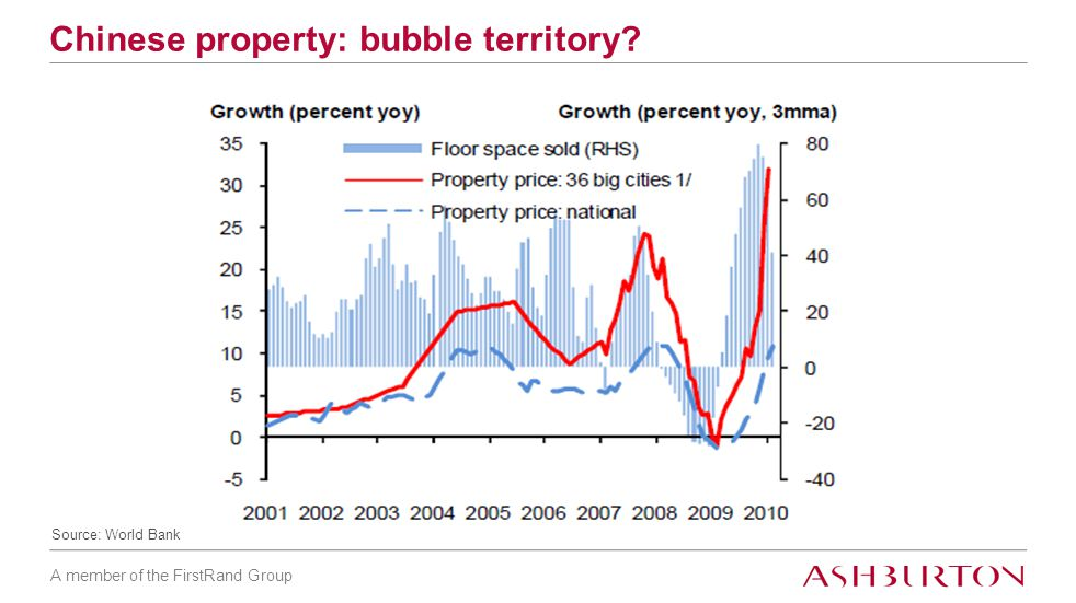 A member of the FirstRand Group Chinese property: bubble territory Source: World Bank