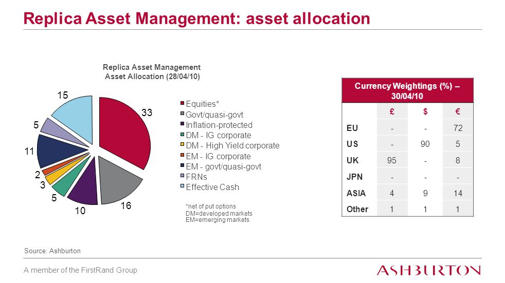 A member of the FirstRand Group Replica Asset Management: asset allocation Source: Ashburton Replica Asset Management Asset Allocation (28/04/10) 33 16 10 5 3 2 11 5 15 Equities* Govt/quasi-govt Inflation-protected DM - IG corporate DM - High Yield corporate EM - IG corporate EM - govt/quasi-govt FRNs Effective Cash *net of put options DM=developed markets EM=emerging markets Currency Weightings (%) – 30/04/10 £$€ EU--72 US-905 UK95-8 JPN--- ASIA4914 Other111