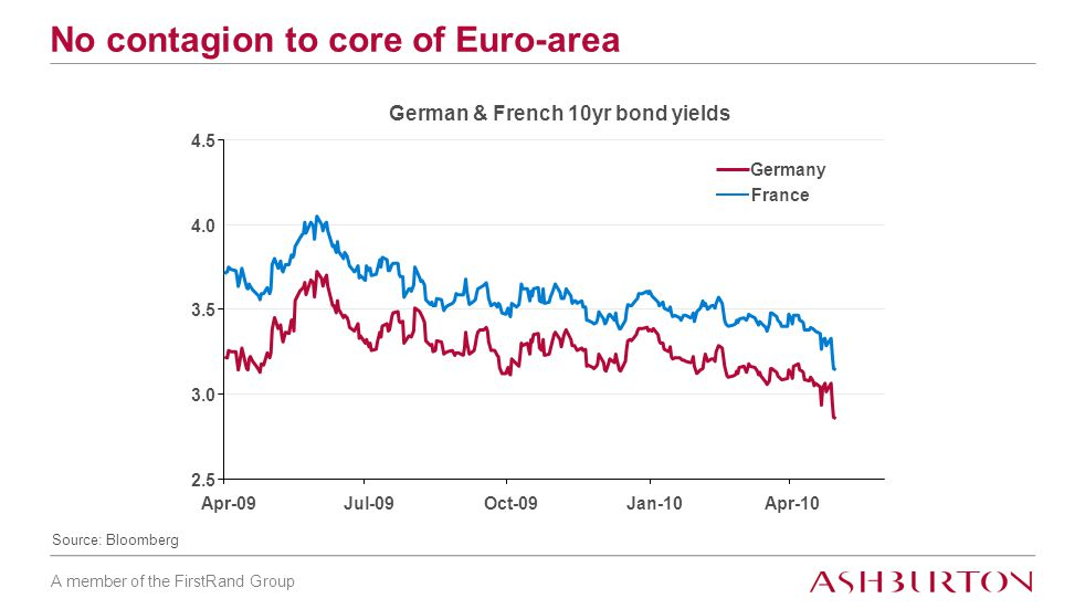 A member of the FirstRand Group No contagion to core of Euro-area Source: Bloomberg German & French 10yr bond yields 2.5 3.0 3.5 4.0 4.5 Apr-09Jul-09Oct-09Jan-10Apr-10 Germany France