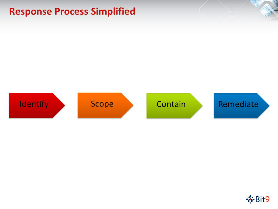 Response Process Simplified Identify Scope Contain Remediate