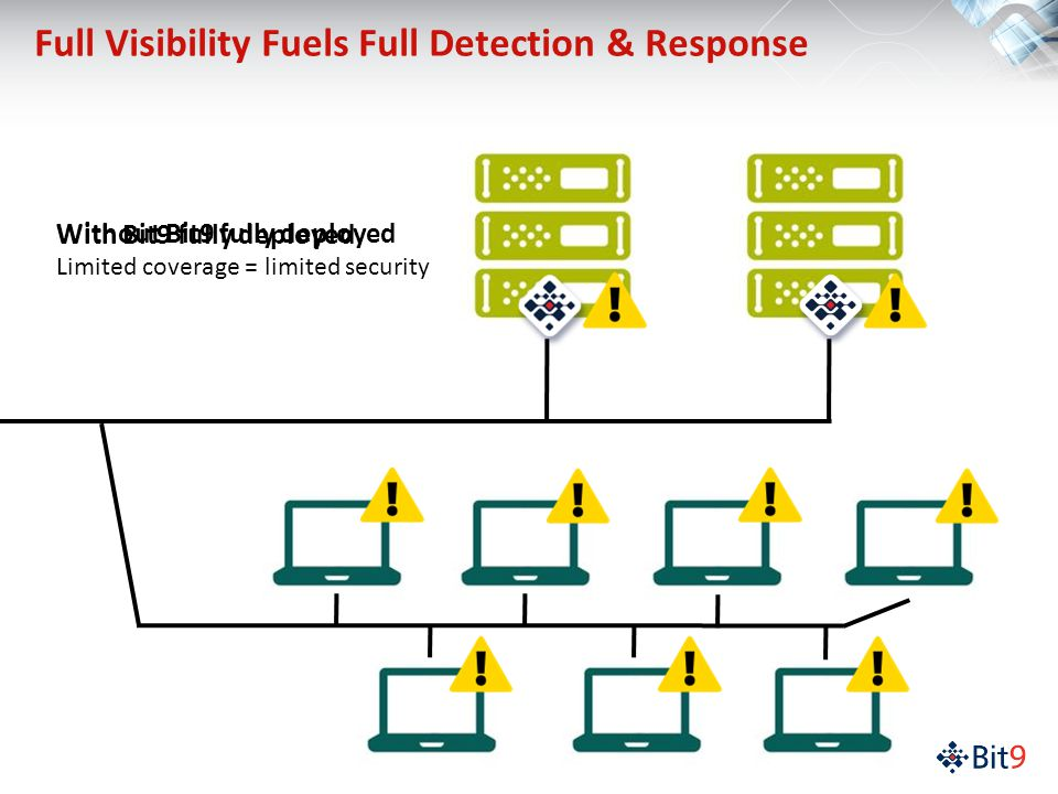 Full Visibility Fuels Full Detection & Response Without Bit9 fully deployed Limited coverage = limited security With Bit9 fully deployed