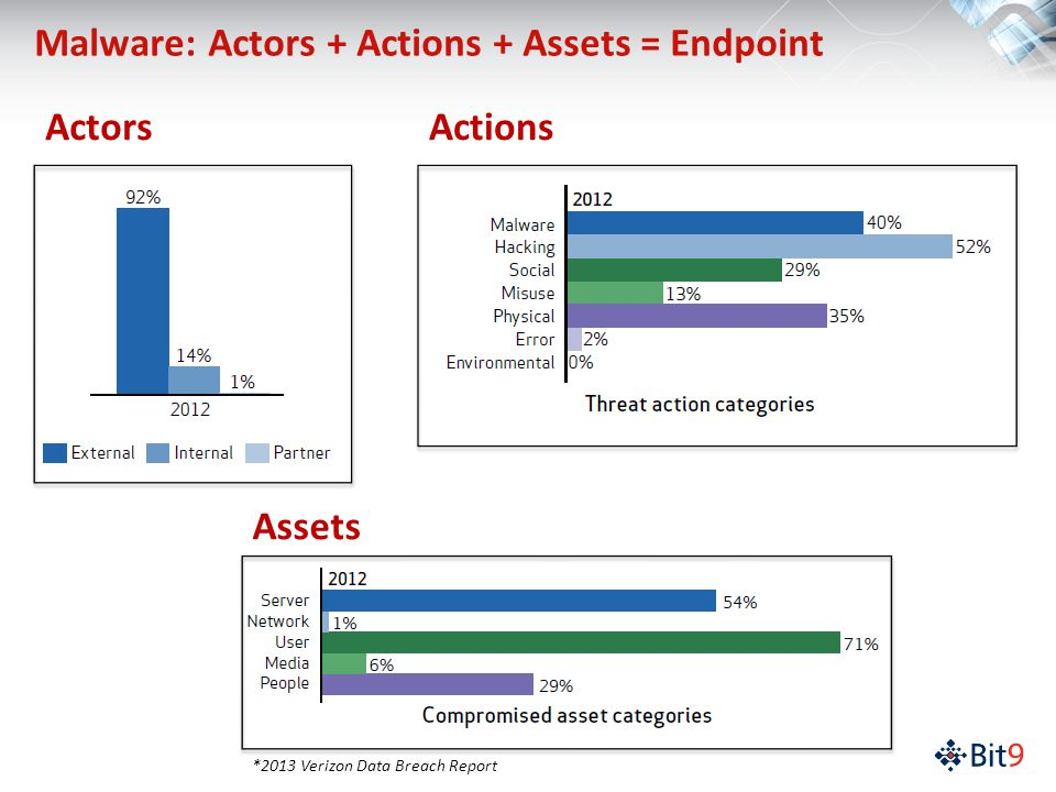 Malware: Actors + Actions + Assets = Endpoint ActorsActions Assets *2013 Verizon Data Breach Report