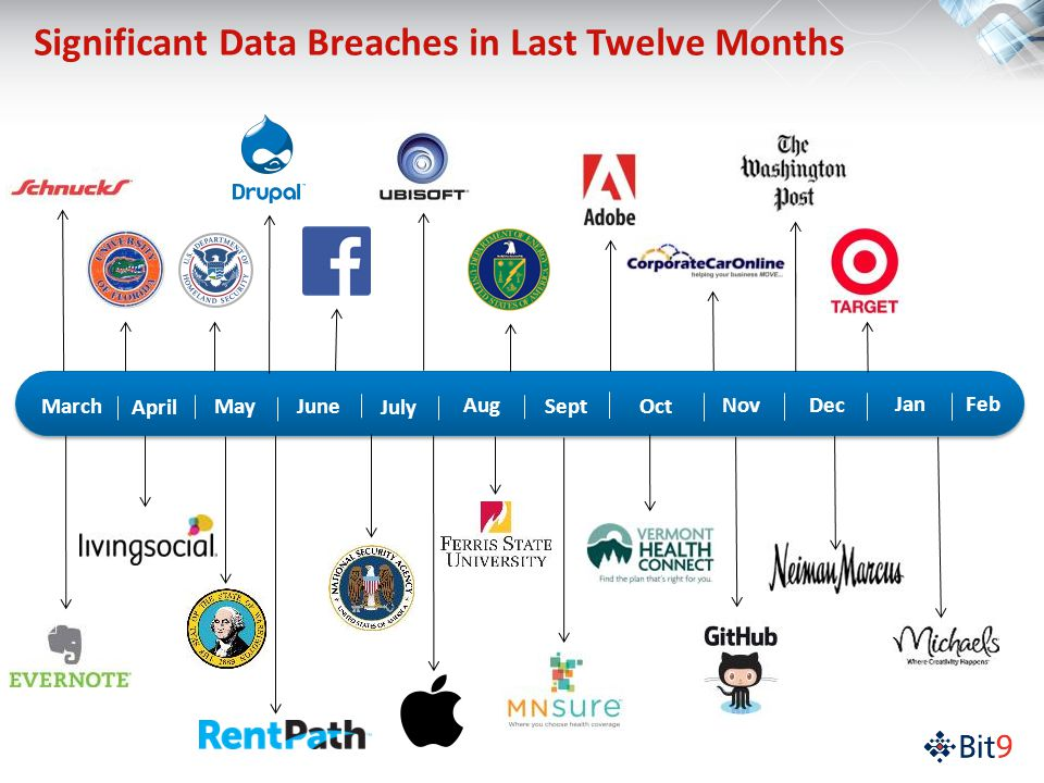 Significant Data Breaches in Last Twelve Months Jan Feb March April May June July Sept Oct Nov Dec Aug