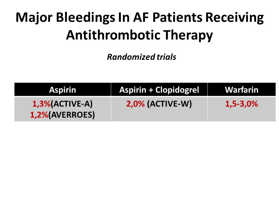 Major Bleedings In AF Patients Receiving Antithrombotic Therapy AspirinAspirin + ClopidogrelWarfarin 1,3%(ACTIVE-A) 1,2%(AVERROES) 2,0% (ACTIVE-W)1,5-3,0% Randomized trials