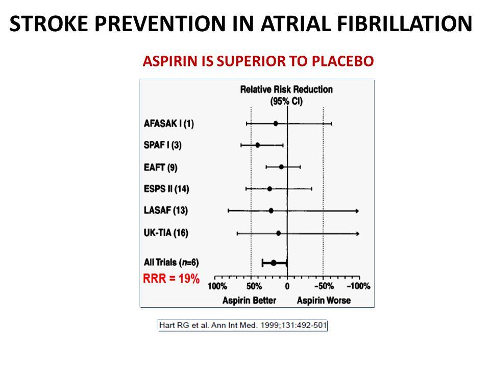 ASPIRIN IS SUPERIOR TO PLACEBO STROKE PREVENTION IN ATRIAL FIBRILLATION