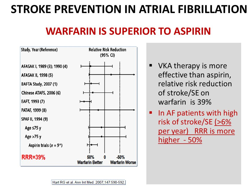 WARFARIN IS SUPERIOR TO ASPIRIN STROKE PREVENTION IN ATRIAL FIBRILLATION  VKA therapy is more effective than aspirin, relative risk reduction of stroke/SE on warfarin is 39%  In AF patients with high risk of stroke/SE (>6% per year) RRR is more higher - 50%