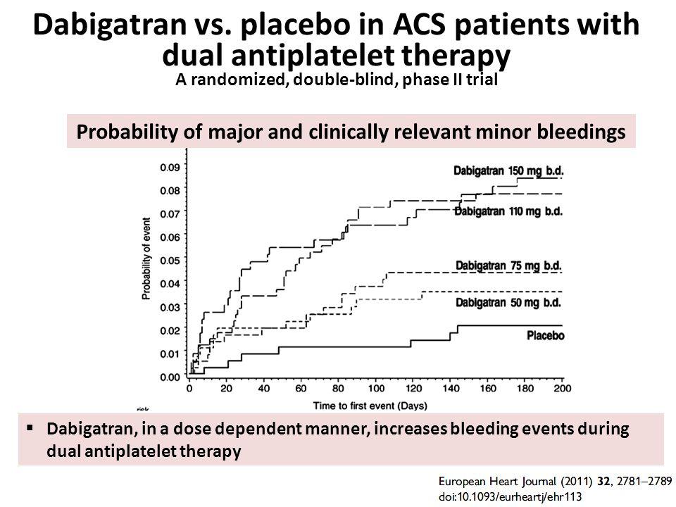 Probability of major and clinically relevant minor bleedings Dabigatran vs.
